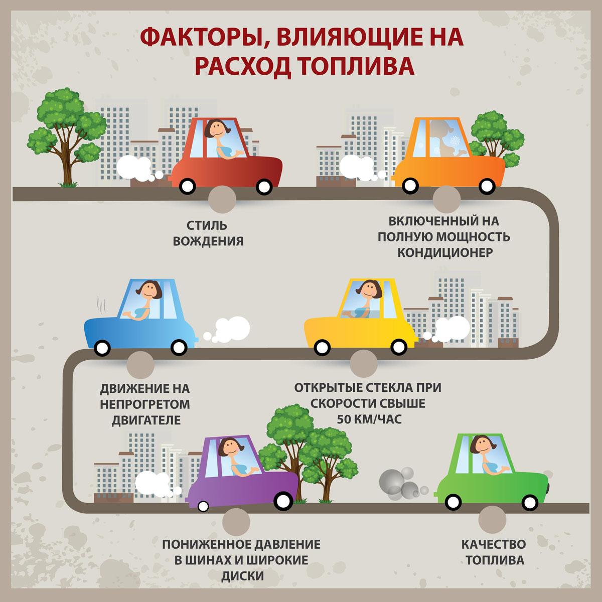 От чего зависит расход бензина