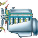 Попадание охлаждающей жидкости в цилиндры двигателя